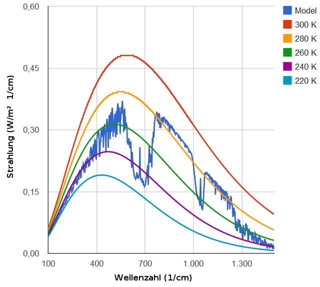 modtran Modell, 14,2°C (287.2 K), wolkenlos
