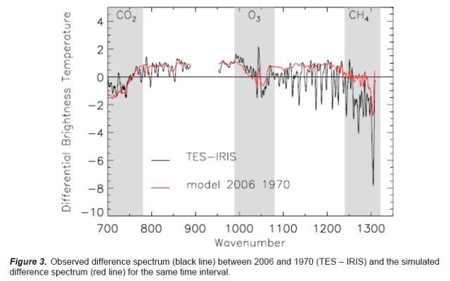 aus http://scienceblogs.de/primaklima bzw. aus Griggs und Harries, 2007