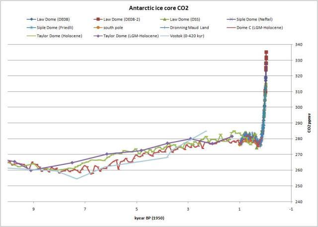 CO2-Anteil, gefunden bei Ferdinand Engelbeen