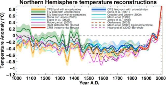 Verschiedene Temperaturrekonstruktionen von Klimafakten.de