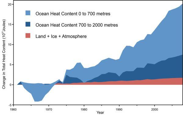 ocean_heat